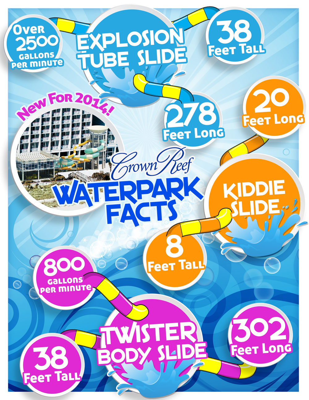 Crown Reef new waterpark facts and figures in Myrtle Beach.